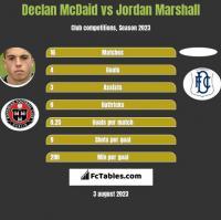 Declan McDaid vs Jordan Marshall h2h player stats