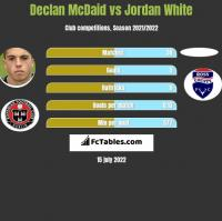 Declan McDaid vs Jordan White h2h player stats