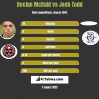 Declan McDaid vs Josh Todd h2h player stats