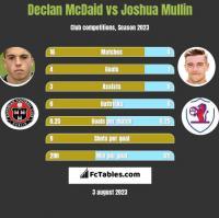 Declan McDaid vs Joshua Mullin h2h player stats