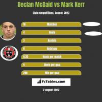 Declan McDaid vs Mark Kerr h2h player stats