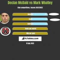 Declan McDaid vs Mark Whatley h2h player stats
