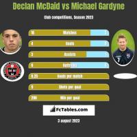 Declan McDaid vs Michael Gardyne h2h player stats