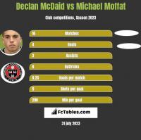 Declan McDaid vs Michael Moffat h2h player stats