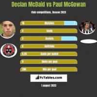 Declan McDaid vs Paul McGowan h2h player stats