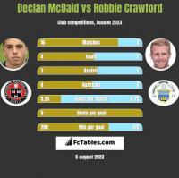 Declan McDaid vs Robbie Crawford h2h player stats