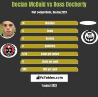Declan McDaid vs Ross Docherty h2h player stats
