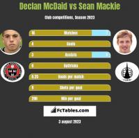 Declan McDaid vs Sean Mackie h2h player stats