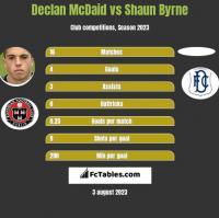 Declan McDaid vs Shaun Byrne h2h player stats