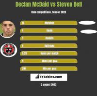 Declan McDaid vs Steven Bell h2h player stats