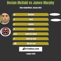 Declan McDaid vs James Murphy h2h player stats