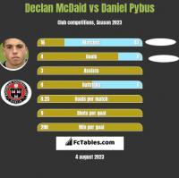 Declan McDaid vs Daniel Pybus h2h player stats