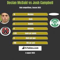 Declan McDaid vs Josh Campbell h2h player stats