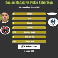 Declan McDaid vs Finlay Robertson h2h player stats