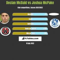 Declan McDaid vs Joshua McPake h2h player stats