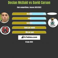 Declan McDaid vs David Carson h2h player stats