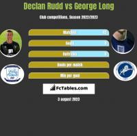 Declan Rudd vs George Long h2h player stats