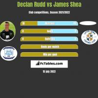 Declan Rudd vs James Shea h2h player stats