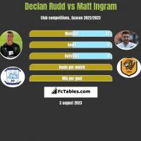 Declan Rudd vs Matt Ingram h2h player stats