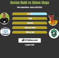 Declan Rudd vs Simon Sluga h2h player stats