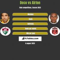 Deco vs Airton h2h player stats