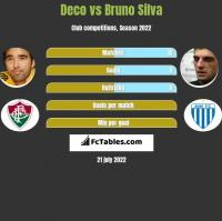 Deco vs Bruno Silva h2h player stats