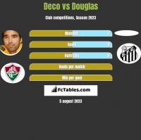 Deco vs Douglas h2h player stats