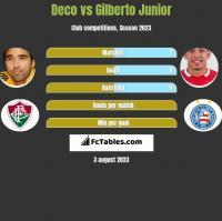 Deco vs Gilberto Junior h2h player stats