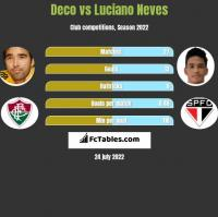 Deco vs Luciano Neves h2h player stats
