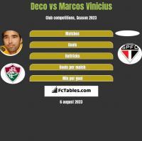 Deco vs Marcos Vinicius h2h player stats