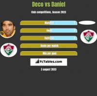 Deco vs Daniel h2h player stats