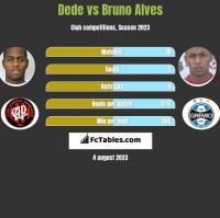 Dede vs Bruno Alves h2h player stats