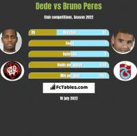 Dede vs Bruno Peres h2h player stats
