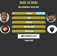 Dede vs Dodo h2h player stats