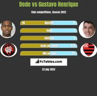 Dede vs Gustavo Henrique h2h player stats