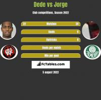 Dede vs Jorge h2h player stats