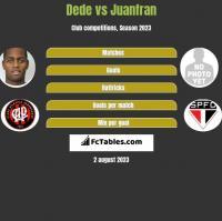 Dede vs Juanfran h2h player stats