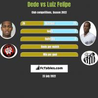 Dede vs Luiz Felipe h2h player stats