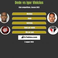 Dede vs Igor Vinicius h2h player stats