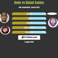 Dede vs Rafael Santos h2h player stats