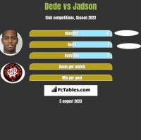 Dede vs Jadson h2h player stats