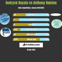 Dedryck Boyata vs Anthony Ralston h2h player stats