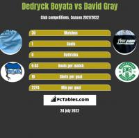 Dedryck Boyata vs David Gray h2h player stats