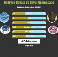 Dedryck Boyata vs Dayot Upamecano h2h player stats