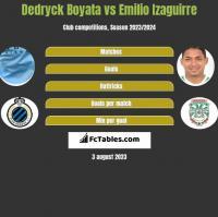 Dedryck Boyata vs Emilio Izaguirre h2h player stats