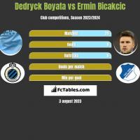 Dedryck Boyata vs Ermin Bicakcić h2h player stats