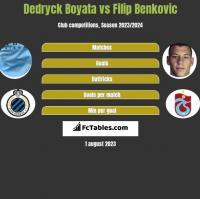 Dedryck Boyata vs Filip Benković h2h player stats