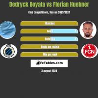 Dedryck Boyata vs Florian Huebner h2h player stats