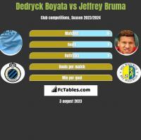 Dedryck Boyata vs Jeffrey Bruma h2h player stats
