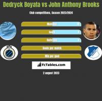 Dedryck Boyata vs John Anthony Brooks h2h player stats